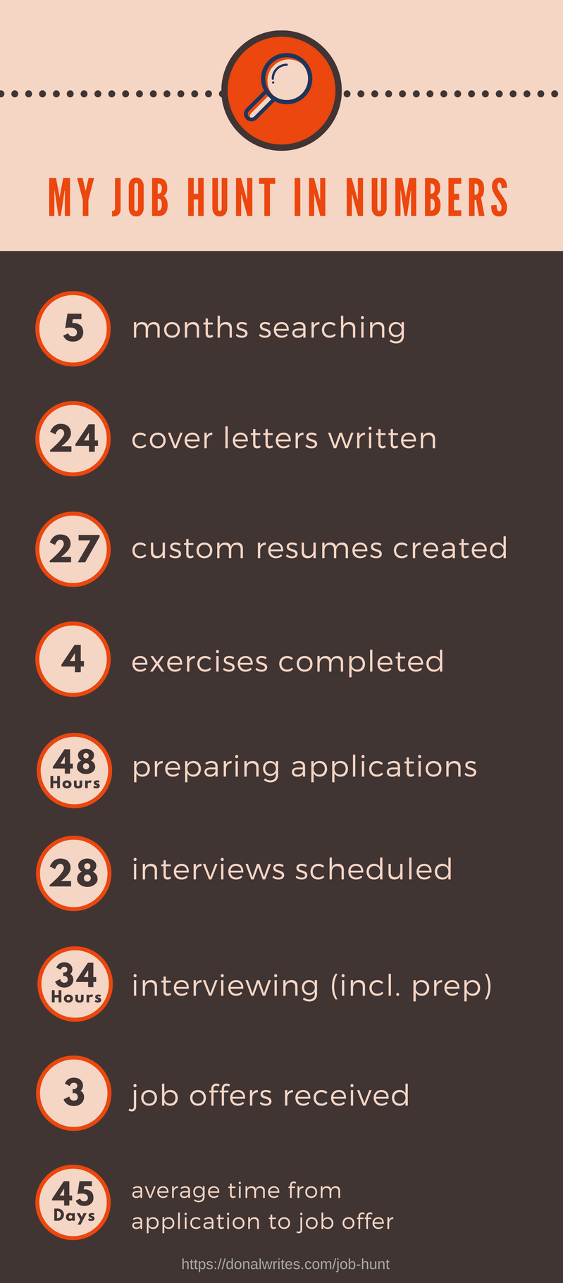 Job Hunt By The Numbers